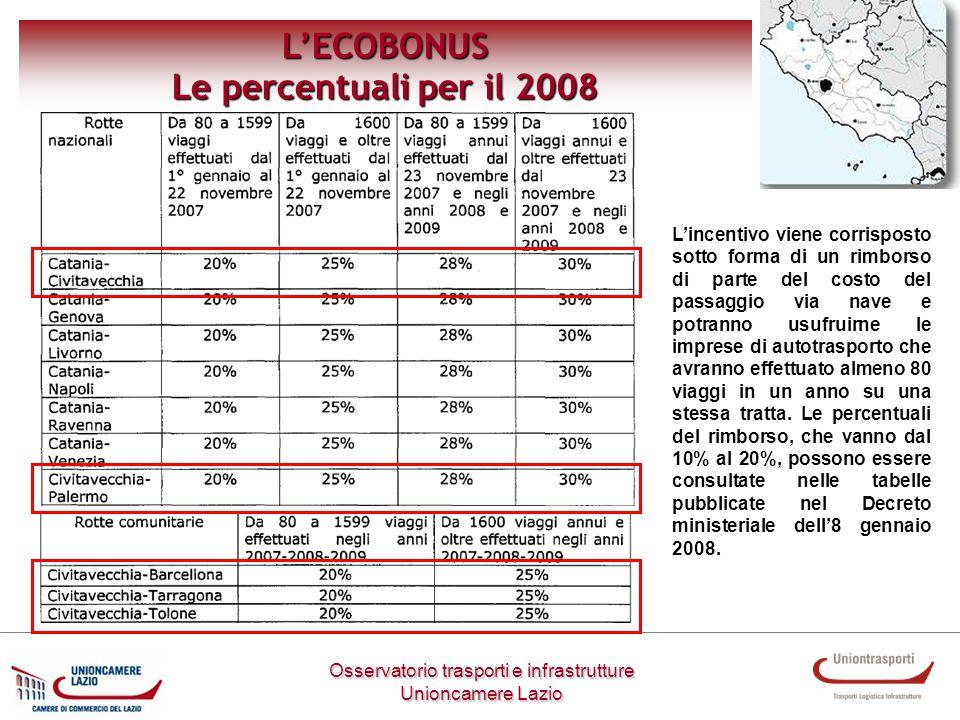 LECOBONUS Le percentuali per il 2008 Osservatorio trasporti e infrastrutture Unioncamere Lazio Lincentivo viene corrisposto sotto forma di un rimborso