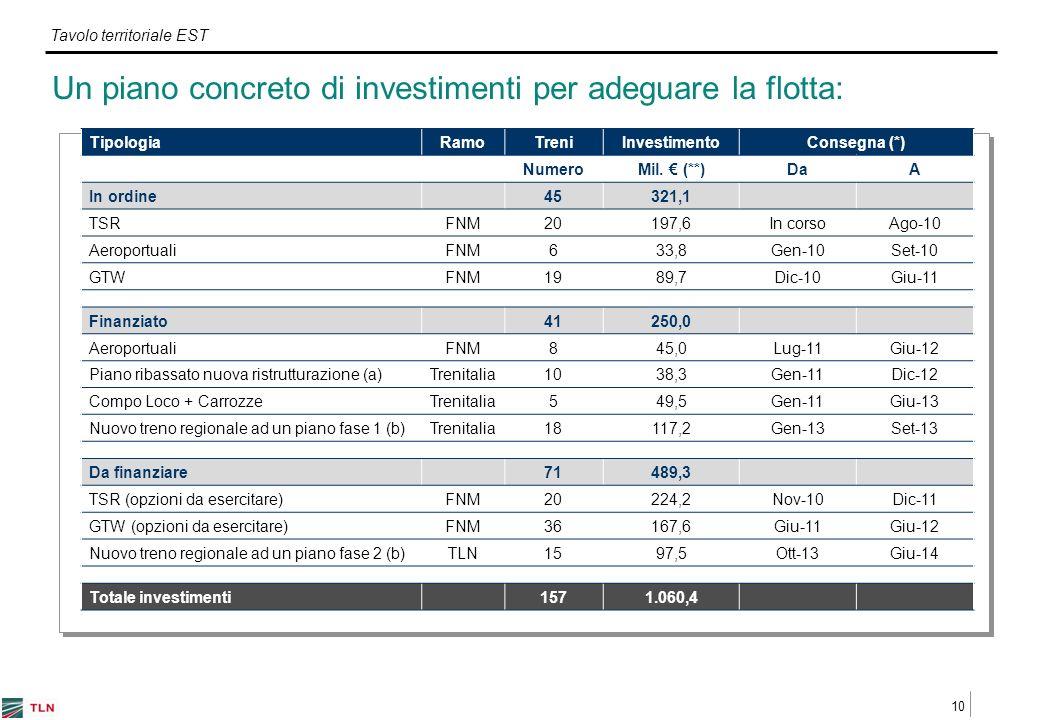10 Tavolo territoriale EST Un piano concreto di investimenti per adeguare la flotta: TipologiaRamoTreniInvestimentoConsegna (*) NumeroMil.