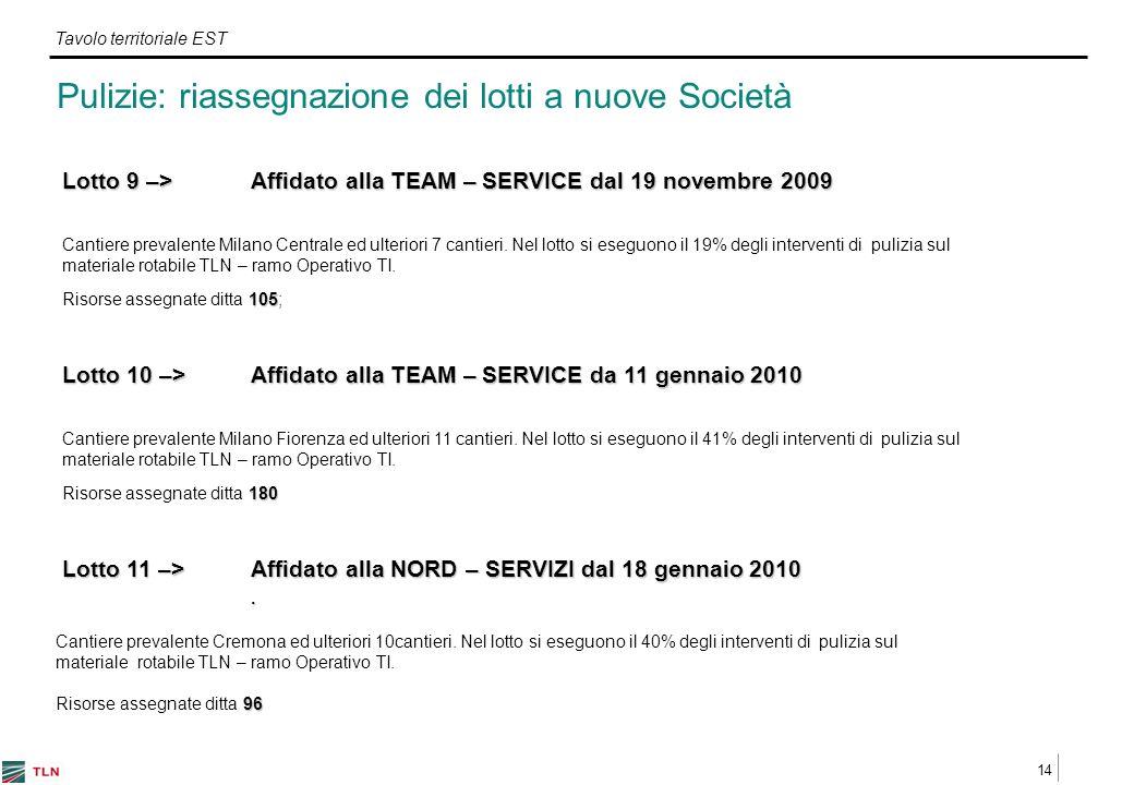 14 Tavolo territoriale EST Lotto 9 –> Affidato alla TEAM – SERVICE dal 19 novembre 2009 Cantiere prevalente Milano Centrale ed ulteriori 7 cantieri.