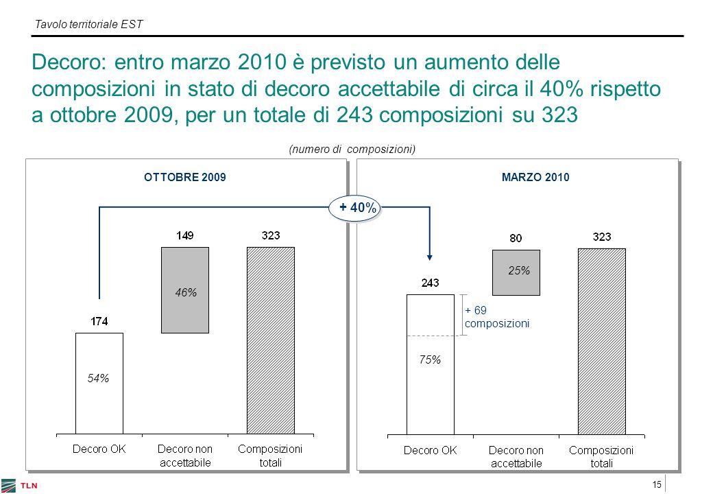 15 Tavolo territoriale EST Decoro: entro marzo 2010 è previsto un aumento delle composizioni in stato di decoro accettabile di circa il 40% rispetto a ottobre 2009, per un totale di 243 composizioni su 323 (numero di composizioni) + 69 composizioni OTTOBRE 2009MARZO 2010 495 + 40% 54% 46% 75% 25%