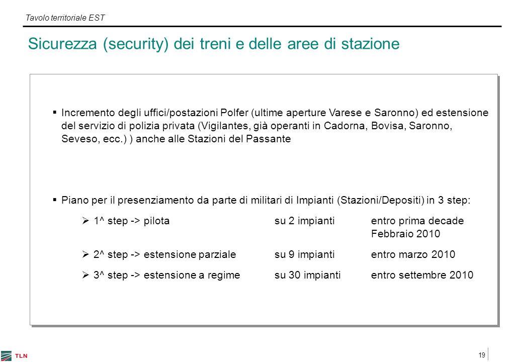 19 Tavolo territoriale EST Sicurezza (security) dei treni e delle aree di stazione Incremento degli uffici/postazioni Polfer (ultime aperture Varese e Saronno) ed estensione del servizio di polizia privata (Vigilantes, già operanti in Cadorna, Bovisa, Saronno, Seveso, ecc.) ) anche alle Stazioni del Passante Piano per il presenziamento da parte di militari di Impianti (Stazioni/Depositi) in 3 step: 1^ step -> pilota su 2 impianti entro prima decade Febbraio 2010 2^ step -> estensione parzialesu 9 impiantientro marzo 2010 3^ step -> estensione a regimesu 30 impiantientro settembre 2010