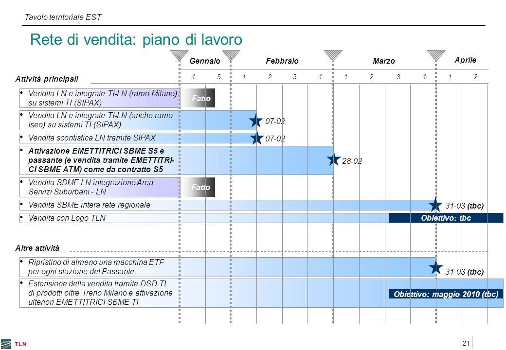 21 Tavolo territoriale EST Fatto Altre attività GennaioFebbraio 4 Vendita LN e integrate TI-LN (ramo Milano) su sistemi TI (SIPAX) 51234123412 Marzo Attivazione EMETTITRICI SBME S5 e passante (e vendita tramite EMETTITRI- CI SBME ATM) come da contratto S5 Vendita LN e integrate TI-LN (anche ramo Iseo) su sistemi TI (SIPAX) Ripristino di almeno una macchina ETF per ogni stazione del Passante Estensione della vendita tramite DSD TI di prodotti oltre Treno Milano e attivazione ulteriori EMETTITRICI SBME TI Vendita SBME LN integrazione Area Servizi Suburbani - LN Vendita scontistica LN tramite SIPAX Obiettivo: maggio 2010 (tbc) 31-03 (tbc) Attività principali Vendita SBME intera rete regionale Vendita con Logo TLN Obiettivo: tbc 07-02 Aprile 07-02 28-02 31-03 (tbc) Rete di vendita: piano di lavoro