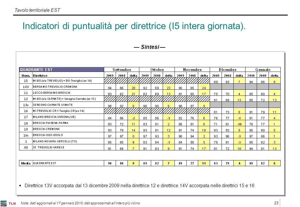 23 Tavolo territoriale EST Nota: dati aggiornati al 17 gennaio 2010; dati approssimati allintero più vicino Indicatori di puntualità per direttrice (I5 intera giornata).