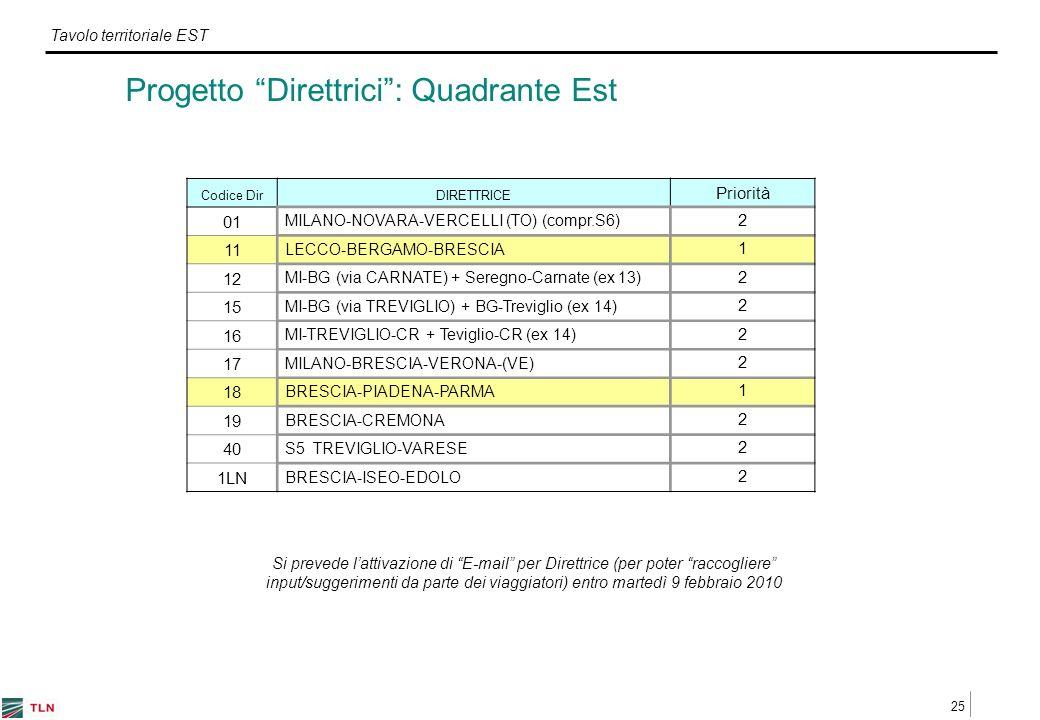 25 Tavolo territoriale EST Progetto Direttrici: Quadrante Est Codice DirDIRETTRICE Priorità 01 MILANO-NOVARA-VERCELLI (TO) (compr.S6) 2 11 LECCO-BERGAMO-BRESCIA 1 12 MI-BG (via CARNATE) + Seregno-Carnate (ex 13) 2 15 MI-BG (via TREVIGLIO) + BG-Treviglio (ex 14) 2 16 MI-TREVIGLIO-CR + Teviglio-CR (ex 14) 2 17 MILANO-BRESCIA-VERONA-(VE) 2 18 BRESCIA-PIADENA-PARMA 1 19 BRESCIA-CREMONA 2 40 S5 TREVIGLIO-VARESE 2 1LN BRESCIA-ISEO-EDOLO 2 Si prevede lattivazione di E-mail per Direttrice (per poter raccogliere input/suggerimenti da parte dei viaggiatori) entro martedì 9 febbraio 2010