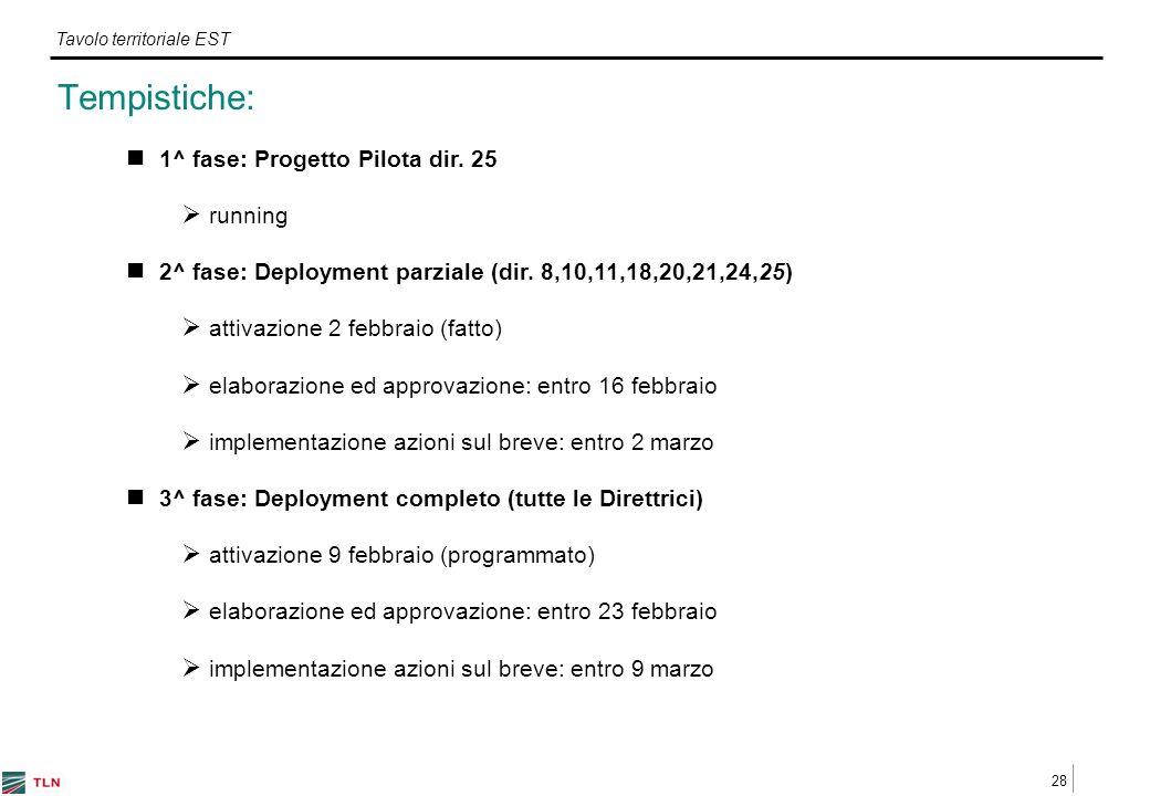 28 Tavolo territoriale EST 1^ fase: Progetto Pilota dir.