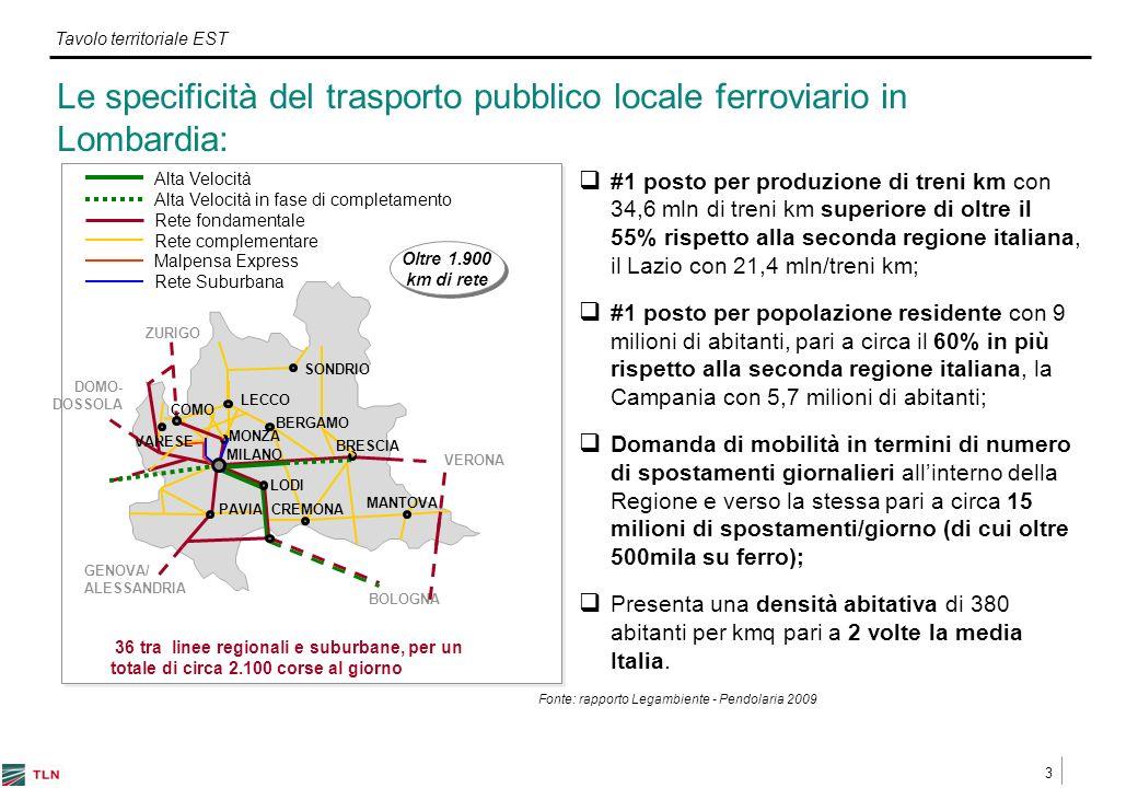 3 Tavolo territoriale EST Le specificità del trasporto pubblico locale ferroviario in Lombardia: Rete complementare Rete fondamentale Alta Velocità Alta Velocità in fase di completamento Rete Suburbana Malpensa Express VERONA GENOVA/ ALESSANDRIA DOMO- DOSSOLA ZURIGO BOLOGNA MILANO CREMONA LECCO MANTOVA LODI PAVIA MONZA Oltre 1.900 km di rete BERGAMO SONDRIO BRESCIA VARESE COMO 36 tra linee regionali e suburbane, per un totale di circa 2.100 corse al giorno #1 posto per produzione di treni km con 34,6 mln di treni km superiore di oltre il 55% rispetto alla seconda regione italiana, il Lazio con 21,4 mln/treni km; #1 posto per popolazione residente con 9 milioni di abitanti, pari a circa il 60% in più rispetto alla seconda regione italiana, la Campania con 5,7 milioni di abitanti; Domanda di mobilità in termini di numero di spostamenti giornalieri allinterno della Regione e verso la stessa pari a circa 15 milioni di spostamenti/giorno (di cui oltre 500mila su ferro); Presenta una densità abitativa di 380 abitanti per kmq pari a 2 volte la media Italia.