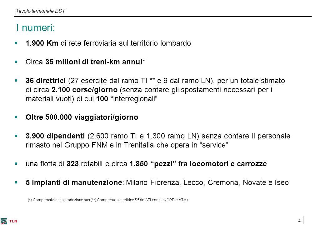 4 Tavolo territoriale EST I numeri: 1.900 Km di rete ferroviaria sul territorio lombardo Circa 35 milioni di treni-km annui* 36 direttrici (27 esercite dal ramo TI ** e 9 dal ramo LN), per un totale stimato di circa 2.100 corse/giorno (senza contare gli spostamenti necessari per i materiali vuoti) di cui 100 interregionali Oltre 500.000 viaggiatori/giorno 3.900 dipendenti (2.600 ramo TI e 1.300 ramo LN) senza contare il personale rimasto nel Gruppo FNM e in Trenitalia che opera in service una flotta di 323 rotabili e circa 1.850 pezzi fra locomotori e carrozze 5 impianti di manutenzione: Milano Fiorenza, Lecco, Cremona, Novate e Iseo (*) Comprensivi della produzione bus (**) Compresa la direttrice S5 (in ATI con LeNORD e ATM)