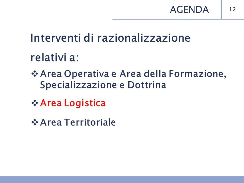 Interventi di razionalizzazione relativi a: Area Operativa e Area della Formazione, Specializzazione e Dottrina Area Logistica Area Territoriale 12 AGENDA