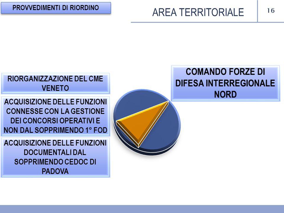 16 AREA TERRITORIALE PROVVEDIMENTI DI RIORDINO COMANDO FORZE DI DIFESA INTERREGIONALE NORD ACQUISIZIONE DELLE FUNZIONI CONNESSE CON LA GESTIONE DEI CONCORSI OPERATIVI E NON DAL SOPPRIMENDO 1° FOD RIORGANIZZAZIONE DEL CME VENETO ACQUISIZIONE DELLE FUNZIONI DOCUMENTALI DAL SOPPRIMENDO CEDOC DI PADOVA