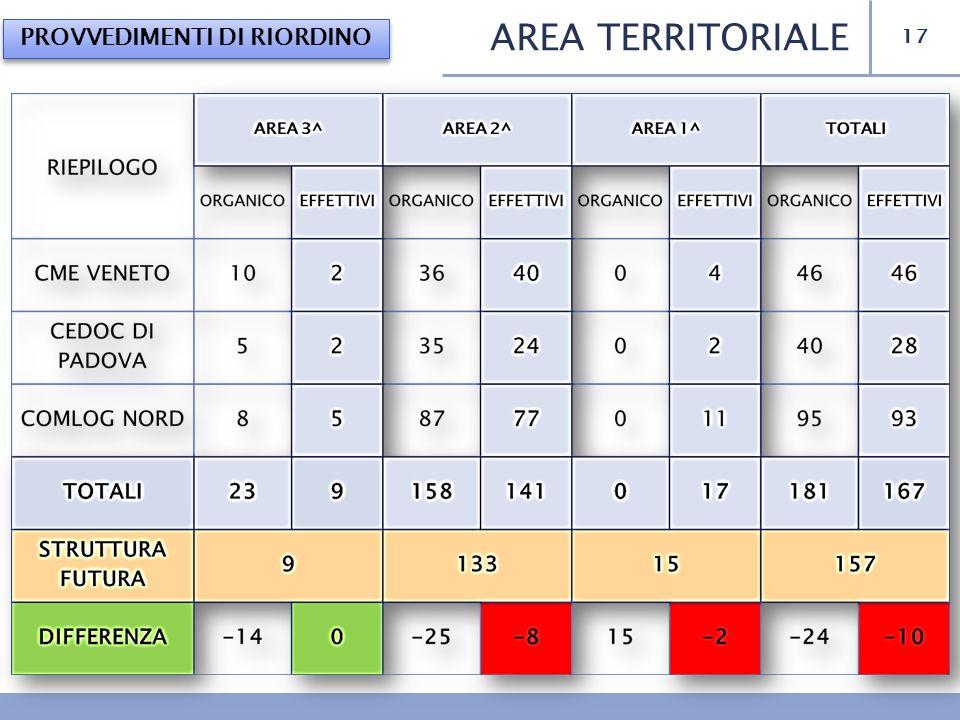 17 AREA TERRITORIALE PROVVEDIMENTI DI RIORDINO