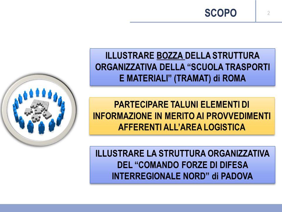 Interventi di razionalizzazione relativi a: Area Operativa e Area della Formazione, Specializzazione e Dottrina Area Logistica Area Territoriale 3 AGENDA