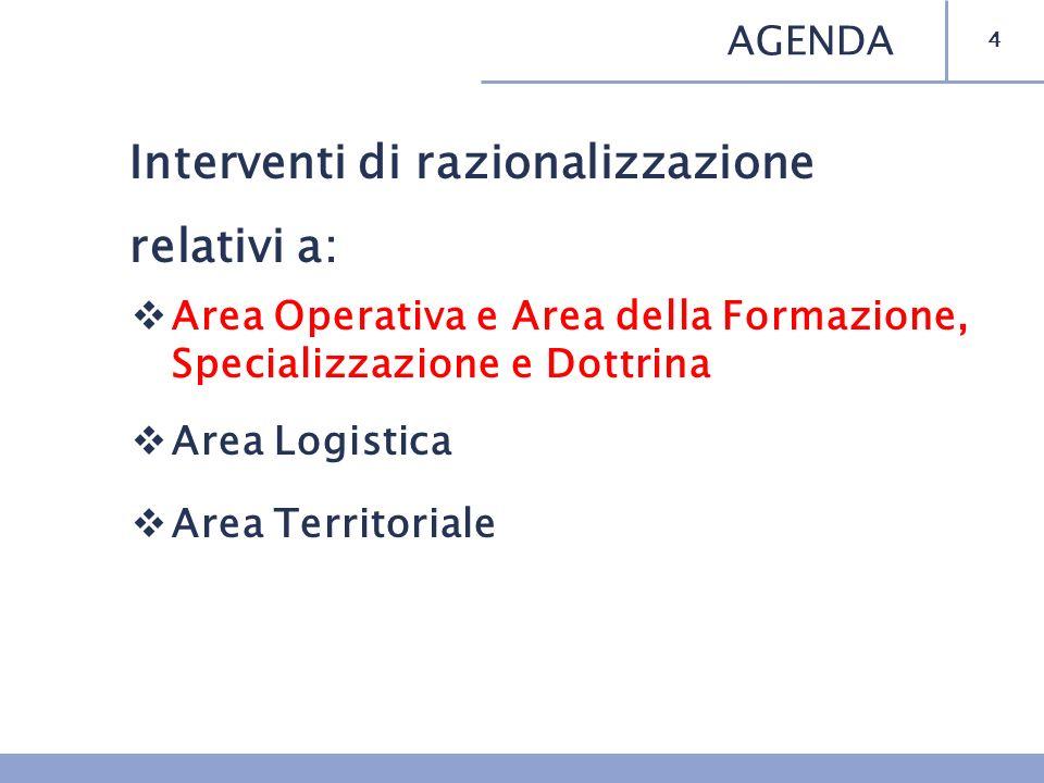 Interventi di razionalizzazione relativi a: Area Operativa e Area della Formazione, Specializzazione e Dottrina Area Logistica Area Territoriale 15 AGENDA