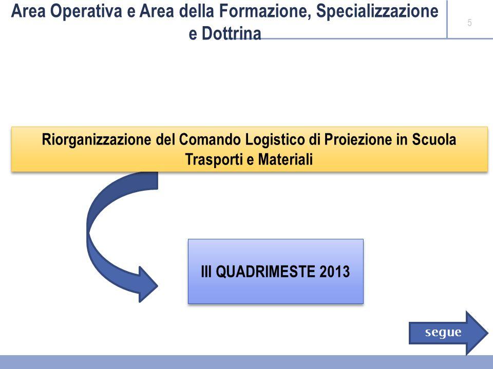 5 Area Operativa e Area della Formazione, Specializzazione e Dottrina Riorganizzazione del Comando Logistico di Proiezione in Scuola Trasporti e Materiali III QUADRIMESTE 2013 segue