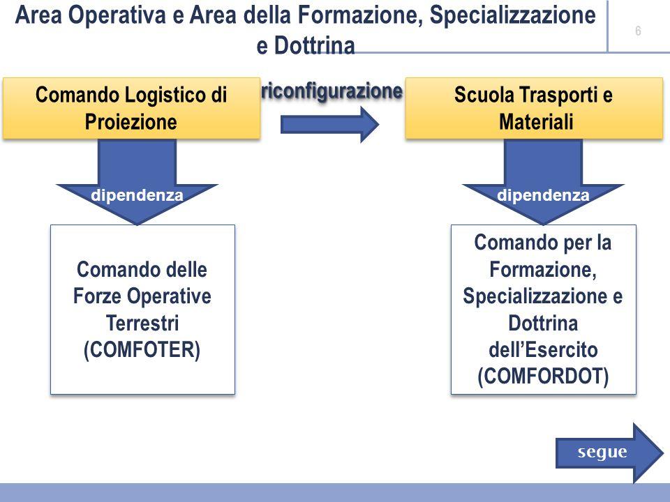 7 Area Operativa e Area della Formazione, Specializzazione e Dottrina Comando Logistico di Proiezione – STRUTTURA ATTUALE (a) T.O.