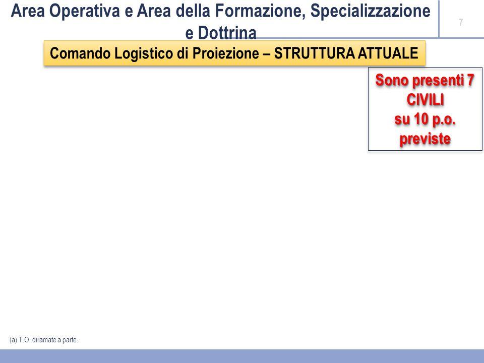 18 AREA TERRITORIALE PROVVEDIMENTI DI RIORDINO COMANDO FORZE DI DIFESA INTERREGIONALE NORD MSAFCod.PROFILO PROFESSIONALE/INCARICO ORGANICOEFFETTIVI NON UTILMENTE COLLOCATI (SOLO DEL COMLOG NORD) UTILMENTE COLLOCATI (SOLO DEL COMLOG NORD) TOTALICMECEDOC COMLOG NORD TOTALI SAA301/AFunzionario Amministrativo8125805 SAA33Funzionario Interprete e Traduttore1100100 TOTALI A39225905 SAA231Assistente Amministrativo8427115391746 SGA235Assistente Servizi di Supporto2002202 SSA241Assistente Sanitario0000000 STA247Assistente Tecnico per i Sist.El.
