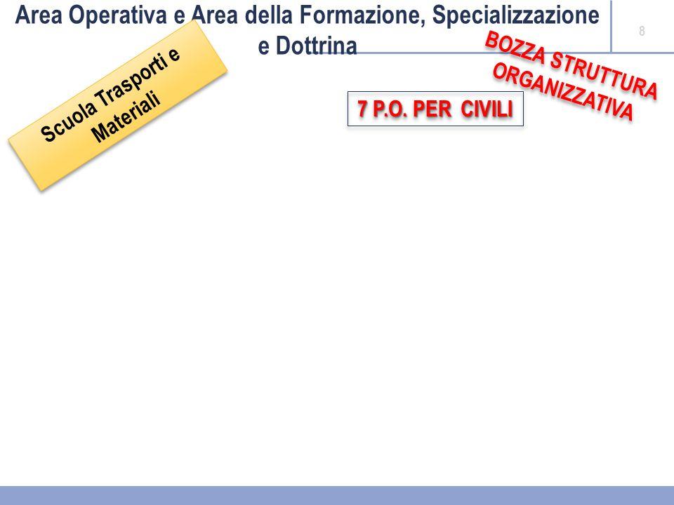 8 Area Operativa e Area della Formazione, Specializzazione e Dottrina Scuola Trasporti e Materiali Scuola Trasporti e Materiali BOZZA STRUTTURA ORGANIZZATIVA BOZZA STRUTTURA ORGANIZZATIVA 7 P.O.