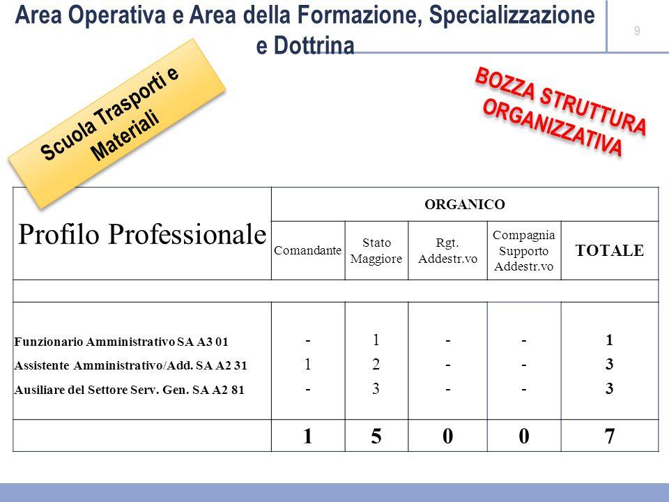 10 RIEPILOGO AREA 3^AREA 2^AREA 1^TOTALI ORGANICOEFFETTIVIORGANICOEFFETTIVIORGANICOEFFETTIVIORGANICOEFFETTIVI CDO LOGISTICO DI PROIEZIONE 218303107 SCUOLA TRAMAT 1337 DIFFERENZA0-50+30-30 Area Operativa e Area della Formazione, Specializzazione e Dottrina SARÀ DATA UTILE COLLOCAZIONE ORGANICA A TUTTO IL PERSONALE CIVILE ATTUALEMENTE IMPIEGATO PRESSO IL CDO LOGISTICO DI PROIEZIONE SARÀ DATA UTILE COLLOCAZIONE ORGANICA A TUTTO IL PERSONALE CIVILE ATTUALEMENTE IMPIEGATO PRESSO IL CDO LOGISTICO DI PROIEZIONE