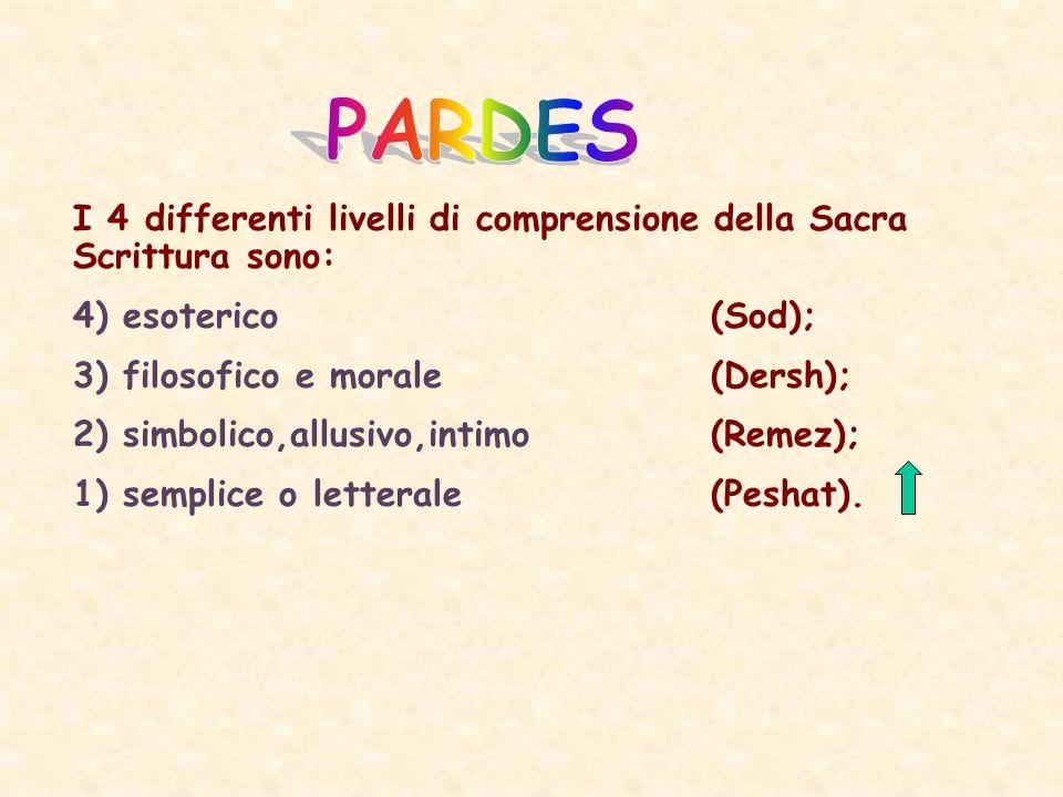 I 4 differenti livelli di comprensione della Sacra Scrittura sono: 4) esoterico(Sod); 3) filosofico e morale(Dersh); 2) simbolico,allusivo,intimo(Remez); 1) semplice o letterale(Peshat).