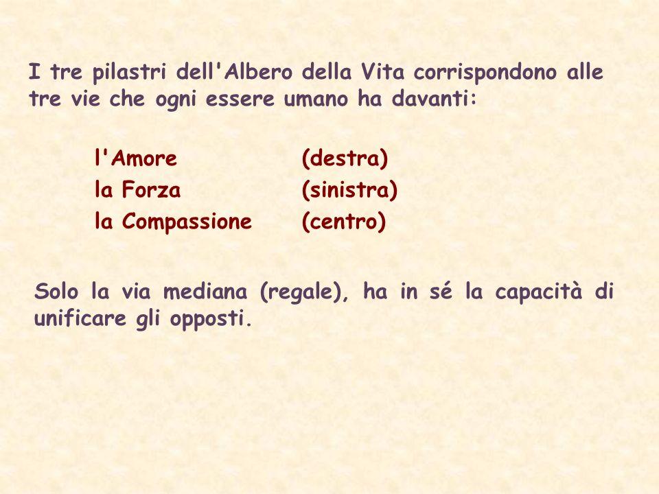 I tre pilastri dell Albero della Vita corrispondono alle tre vie che ogni essere umano ha davanti: l Amore (destra) la Forza (sinistra) la Compassione (centro) Solo la via mediana (regale), ha in sé la capacità di unificare gli opposti.