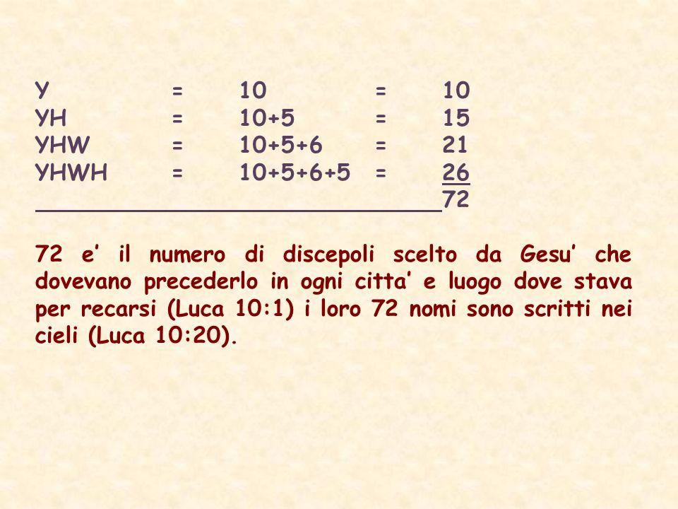Y =10=10 YH= 10+5=15 YHW=10+5+6=21 YHWH=10+5+6+5=26 72 72 e il numero di discepoli scelto da Gesu che dovevano precederlo in ogni citta e luogo dove stava per recarsi (Luca 10:1) i loro 72 nomi sono scritti nei cieli (Luca 10:20).