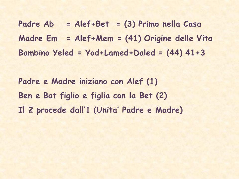 Padre Ab = Alef+Bet = (3) Primo nella Casa Madre Em = Alef+Mem = (41) Origine delle Vita Bambino Yeled = Yod+Lamed+Daled = (44) 41+3 Padre e Madre iniziano con Alef (1) Ben e Bat figlio e figlia con la Bet (2) Il 2 procede dall1 (Unita Padre e Madre)