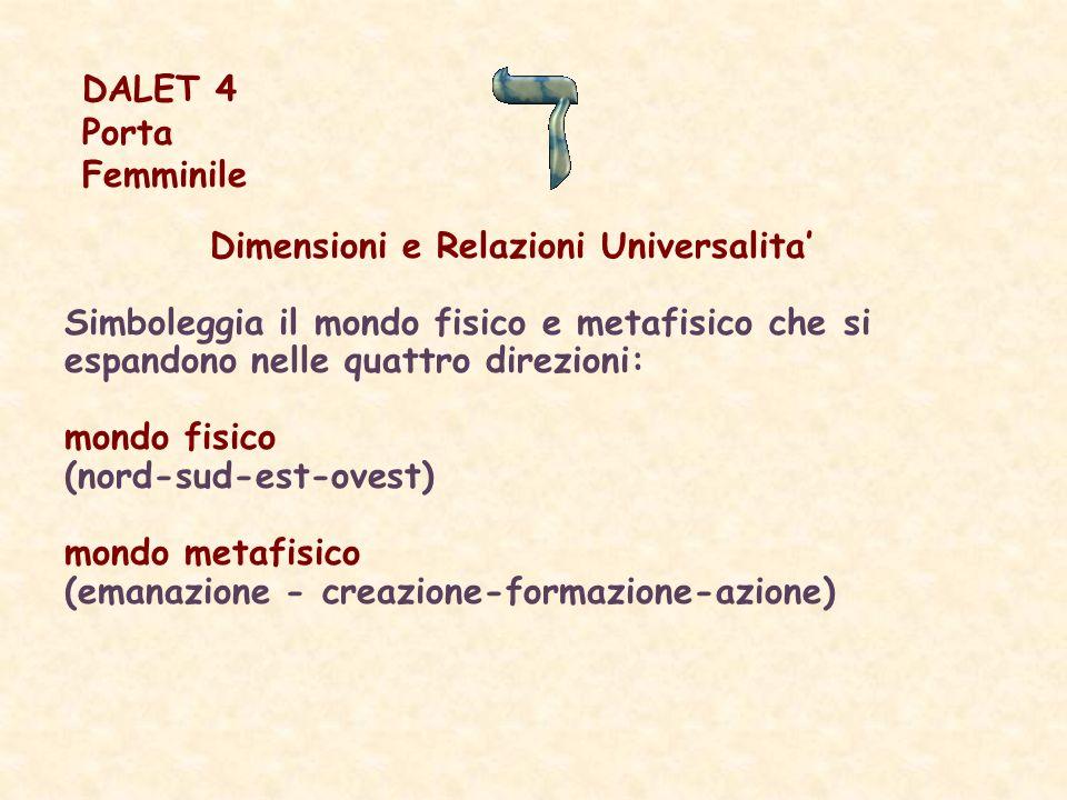 Dimensioni e Relazioni Universalita Simboleggia il mondo fisico e metafisico che si espandono nelle quattro direzioni: mondo fisico (nord-sud-est-ovest) mondo metafisico (emanazione - creazione-formazione-azione) DALET 4 Porta Femminile