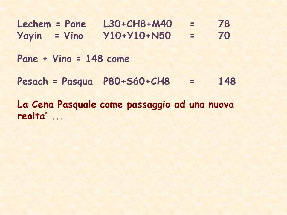 Lechem = PaneL30+CH8+M40=78 Yayin = VinoY10+Y10+N50=70 Pane + Vino = 148 come Pesach = PasquaP80+S60+CH8=148 La Cena Pasquale come passaggio ad una nuova realta...