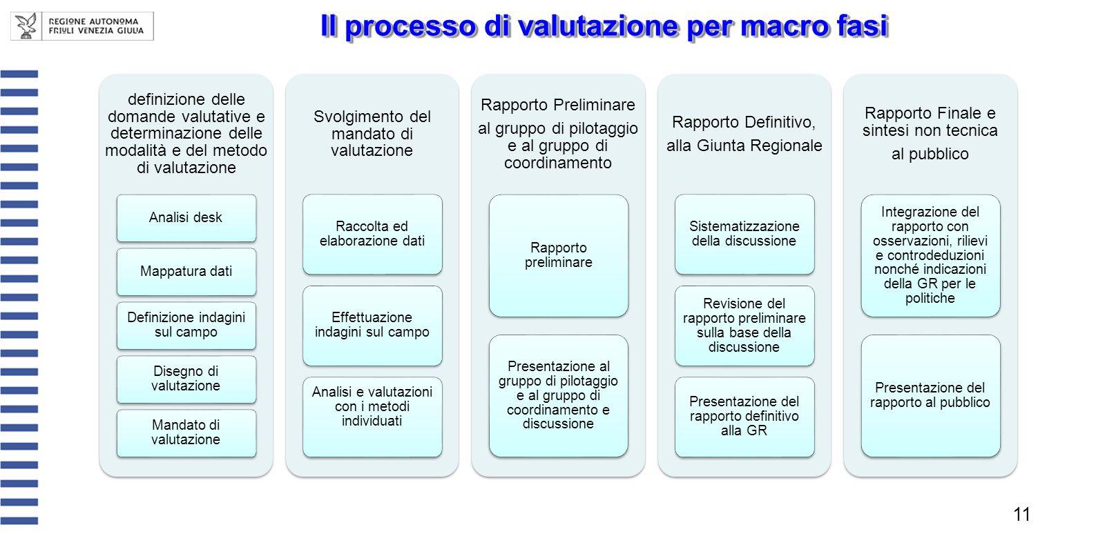 Il processo di valutazione per macro fasi 11 definizione delle domande valutative e determinazione delle modalità e del metodo di valutazione Analisi