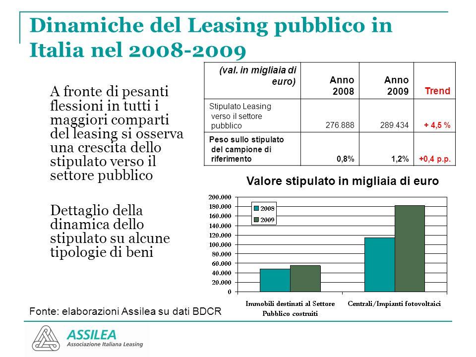 Dinamiche del Leasing pubblico in Italia nel 2008-2009 A fronte di pesanti flessioni in tutti i maggiori comparti del leasing si osserva una crescita dello stipulato verso il settore pubblico Dettaglio della dinamica dello stipulato su alcune tipologie di beni (val.
