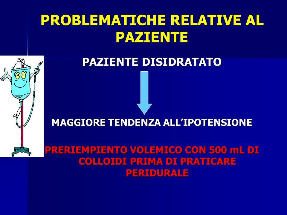 PROBLEMATICHE RELATIVE AL PAZIENTE PAZIENTE DISIDRATATO MAGGIORE TENDENZA ALLIPOTENSIONE PRERIEMPIENTO VOLEMICO CON 500 mL DI COLLOIDI PRIMA DI PRATIC