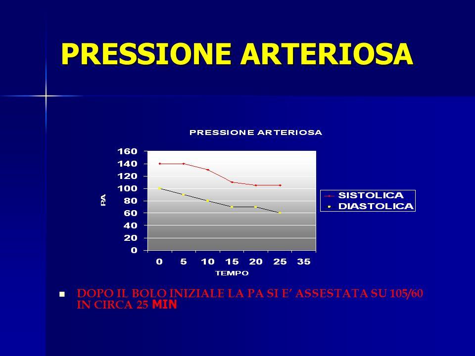PRESSIONE ARTERIOSA DOPO IL BOLO INIZIALE LA PA SI E ASSESTATA SU 105/60 IN CIRCA 25 MIN