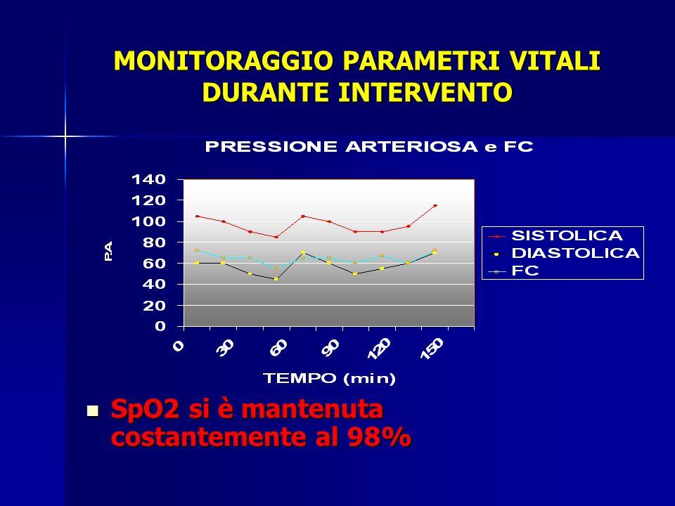 MONITORAGGIO PARAMETRI VITALI DURANTE INTERVENTO SpO2 si è mantenuta costantemente al 98% SpO2 si è mantenuta costantemente al 98%