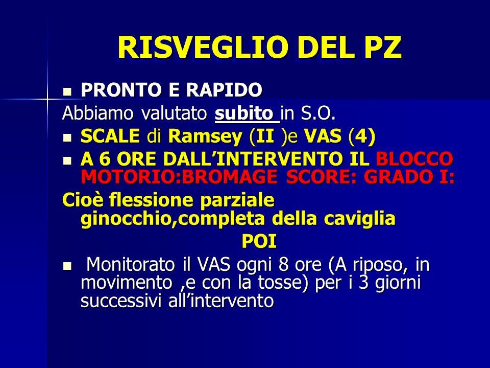 RISVEGLIO DEL PZ PRONTO E RAPIDO PRONTO E RAPIDO Abbiamo valutato subito in S.O. SCALE di Ramsey (II )e VAS (4) SCALE di Ramsey (II )e VAS (4) A 6 ORE