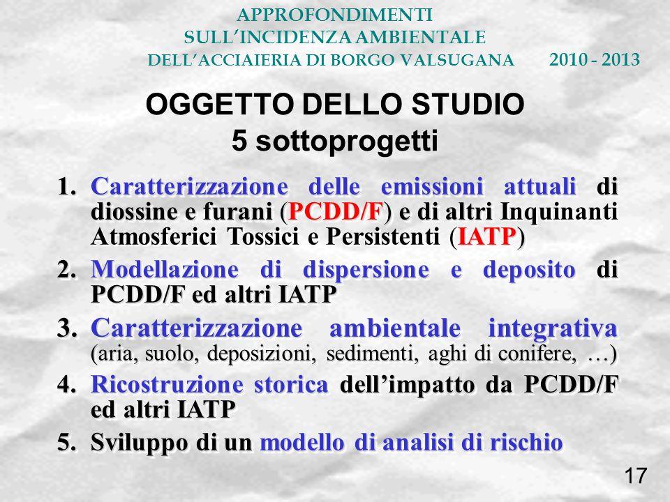 OGGETTO DELLO STUDIO 5 sottoprogetti 1.Caratterizzazione delle emissioni attuali di diossine e furani (PCDD/F) e di altri IATP) 1.Caratterizzazione de