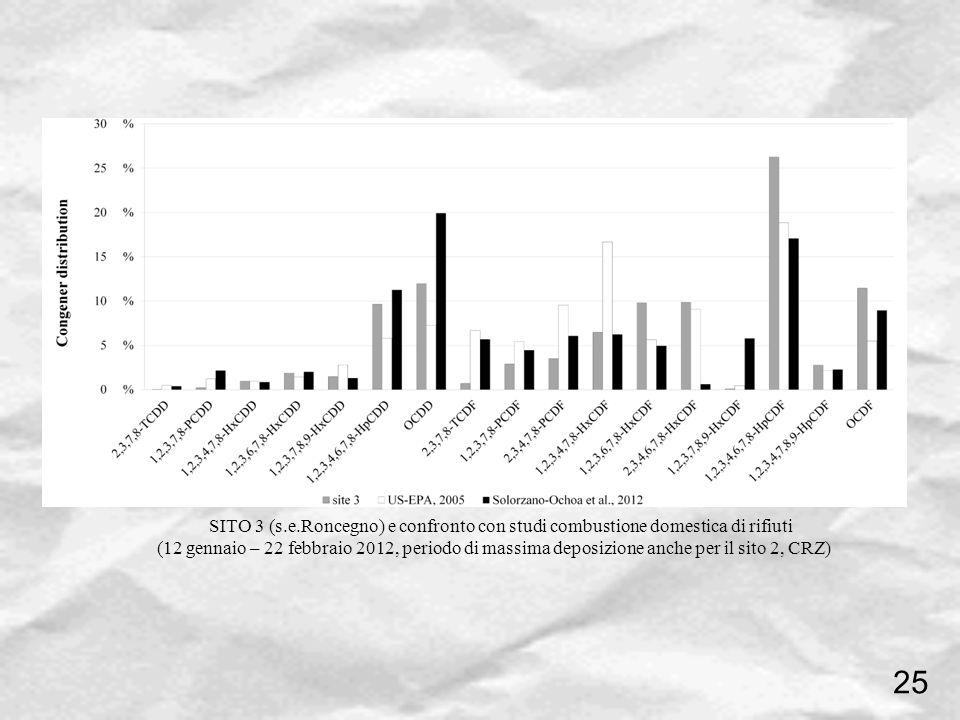 SITO 3 (s.e.Roncegno) e confronto con studi combustione domestica di rifiuti (12 gennaio – 22 febbraio 2012, periodo di massima deposizione anche per
