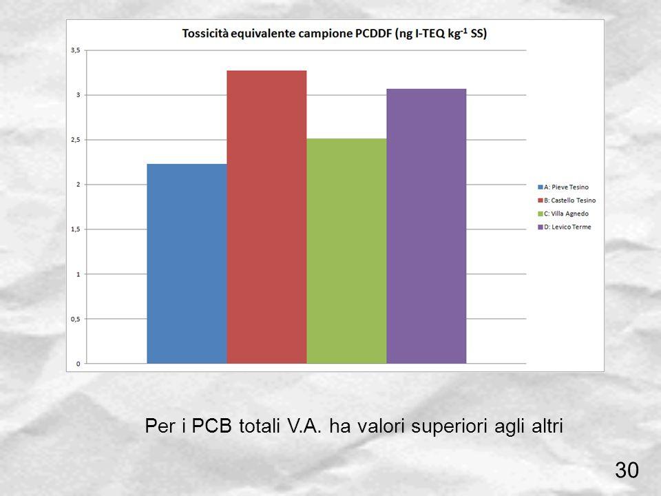 Per i PCB totali V.A. ha valori superiori agli altri 30