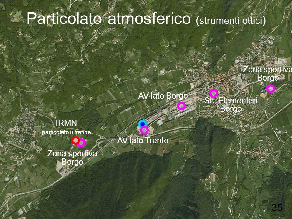 Particolato atmosferico ( strumenti ottici ) Sc. Elementari Borgo AV lato Trento Zona sportiva Borgo AV lato Borgo Zona sportiva Borgo IRMN particolat