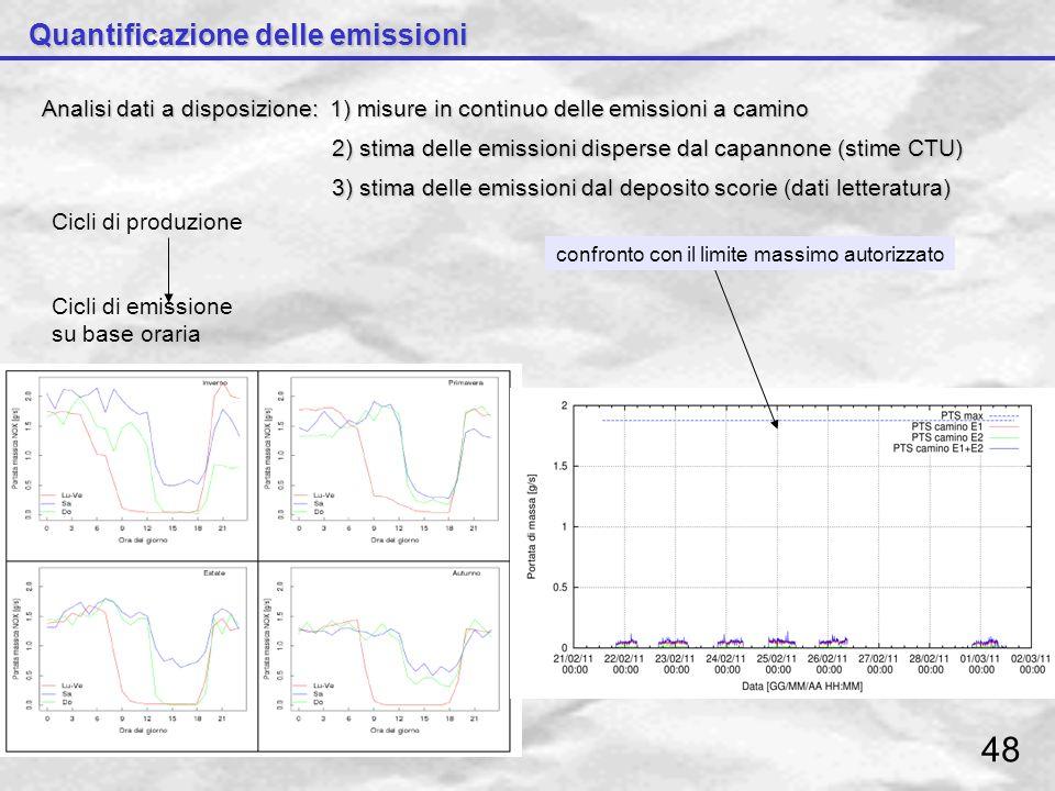 Quantificazione delle emissioni Analisi dati a disposizione: 1) misure in continuo delle emissioni a camino 2) stima delle emissioni disperse dal capa