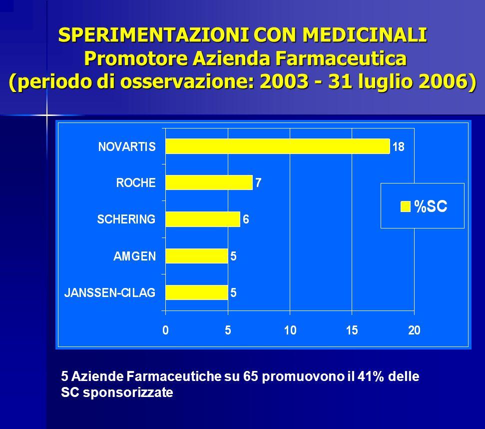 SPERIMENTAZIONI CON MEDICINALI Promotore Azienda Farmaceutica (periodo di osservazione: 2003 - 31 luglio 2006) 5 Aziende Farmaceutiche su 65 promuovon