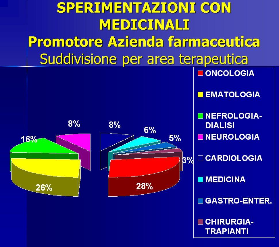 SPERIMENTAZIONI CON MEDICINALI Promotore Azienda farmaceutica Suddivisione per area terapeutica