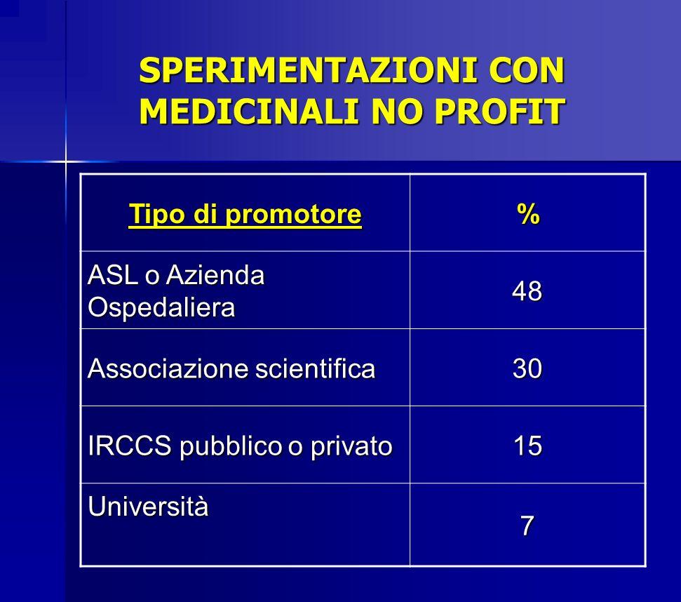 SPERIMENTAZIONI CON MEDICINALI NO PROFIT Tipo di promotore % ASL o Azienda Ospedaliera 48 Associazione scientifica 30 IRCCS pubblico o privato 15 Univ