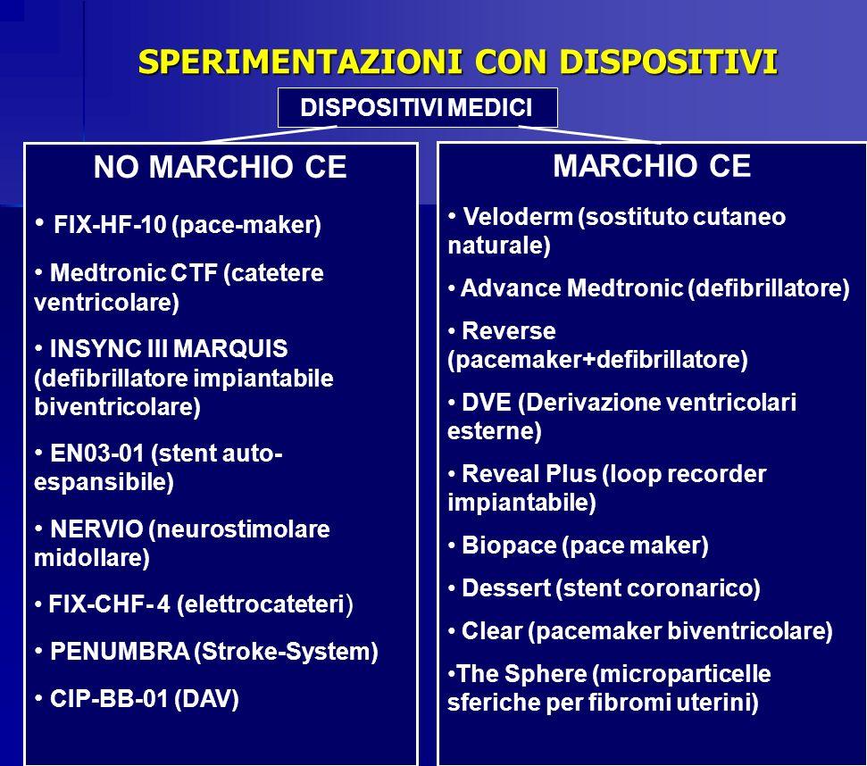 SPERIMENTAZIONI CON DISPOSITIVI DISPOSITIVI MEDICI MARCHIO CE Veloderm (sostituto cutaneo naturale) Advance Medtronic (defibrillatore) Reverse (pacema