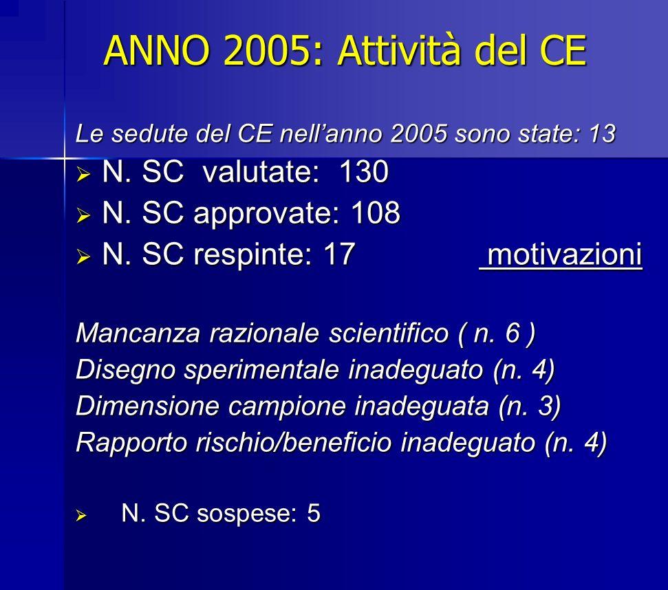 ANNO 2005: Attività del CE Le sedute del CE nellanno 2005 sono state: 13 N. SC valutate: 130 N. SC valutate: 130 N. SC approvate: 108 N. SC approvate: