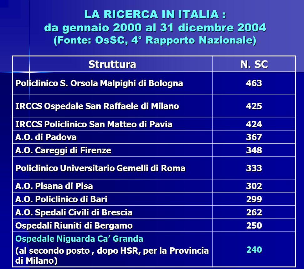 LA RICERCA IN ITALIA : da gennaio 2000 al 31 dicembre 2004 (Fonte: OsSC, 4° Rapporto Nazionale) Struttura N. SC Policlinico S. Orsola Malpighi di Bolo