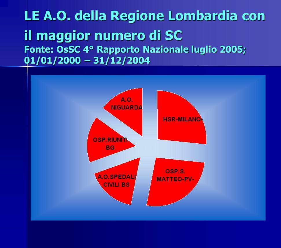 LE A.O. della Regione Lombardia con il maggior numero di SC Fonte: OsSC 4° Rapporto Nazionale luglio 2005; 01/01/2000 – 31/12/2004