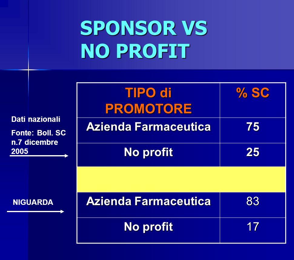 SPONSOR VS NO PROFIT TIPO di PROMOTORE % SC Azienda Farmaceutica 75 No profit 25 Azienda Farmaceutica 83 No profit 17 Dati nazionali Fonte: Boll. SC n