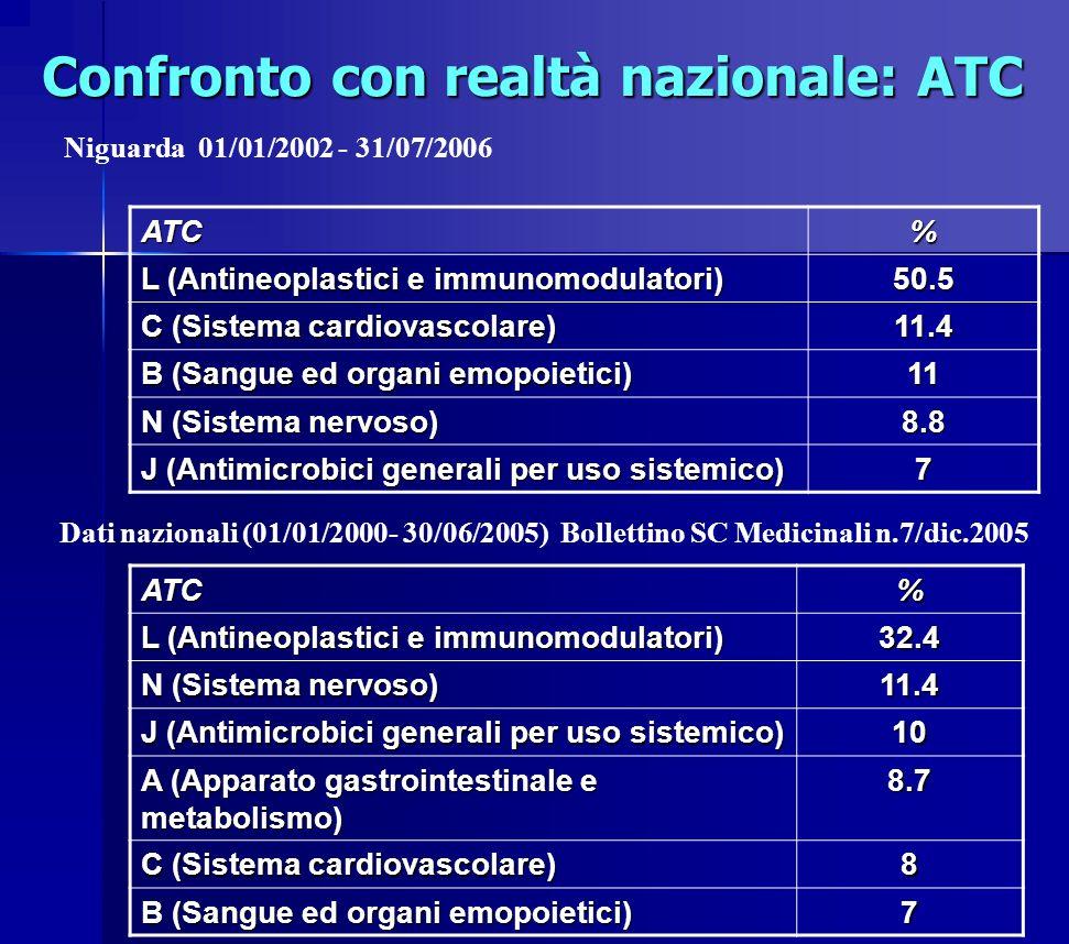 Confronto con realtà nazionale: ATC ATC% L (Antineoplastici e immunomodulatori) 32.4 N (Sistema nervoso) 11.4 J (Antimicrobici generali per uso sistem