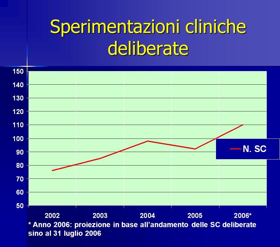 Sperimentazioni cliniche deliberate * Anno 2006: proiezione in base allandamento delle SC deliberate sino al 31 luglio 2006