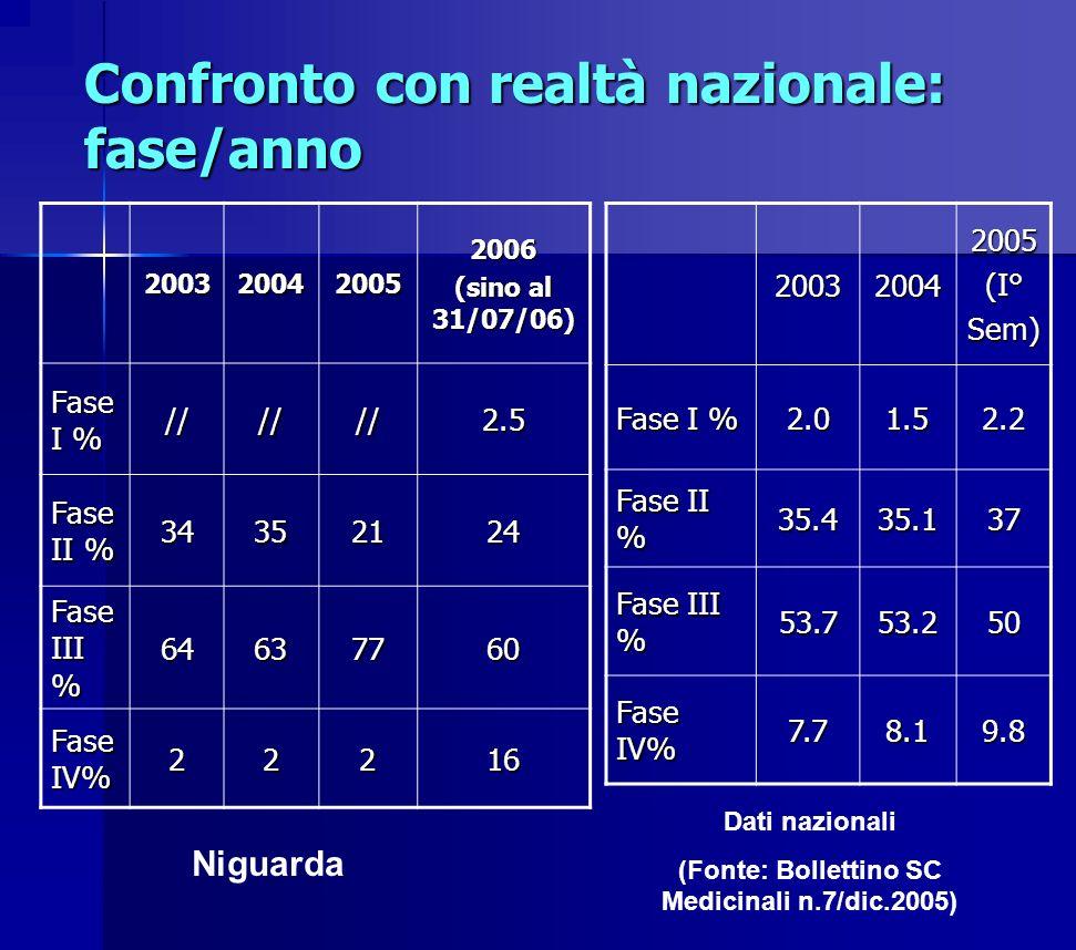 Confronto con realtà nazionale: fase/anno 200320042005(I°Sem) Fase I % 2.01.52.2 Fase II % 35.435.137 Fase III % 53.753.250 Fase IV% 7.78.19.820032004