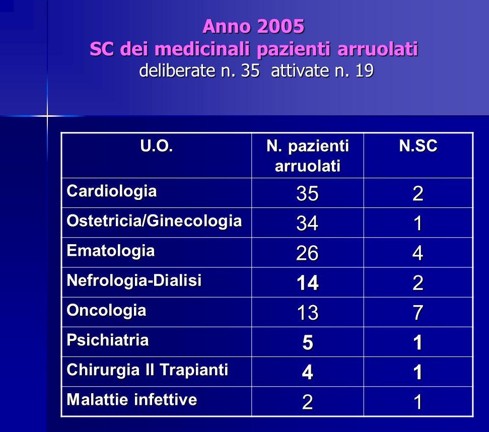 Anno 2005 SC dei medicinali pazienti arruolati deliberate n. 35 attivate n. 19 U.O. N. pazienti arruolati N.SC Cardiologia352 Ostetricia/Ginecologia34